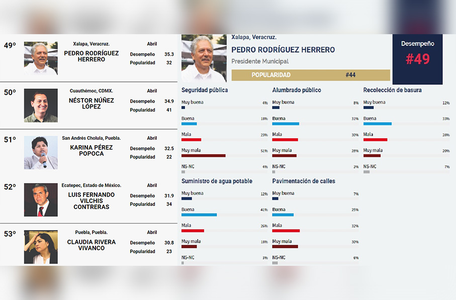 Hipólito Rodríguez, alcalde morenista de Xalapa